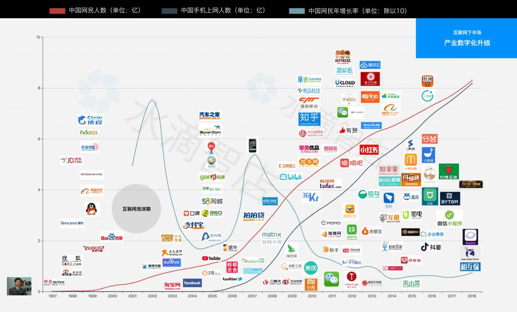 从新零售到数字化,实体经济如何转型