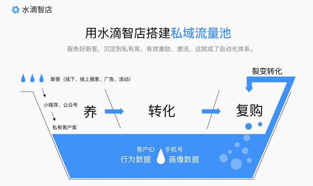 重构货:私域流量池中的短路经济