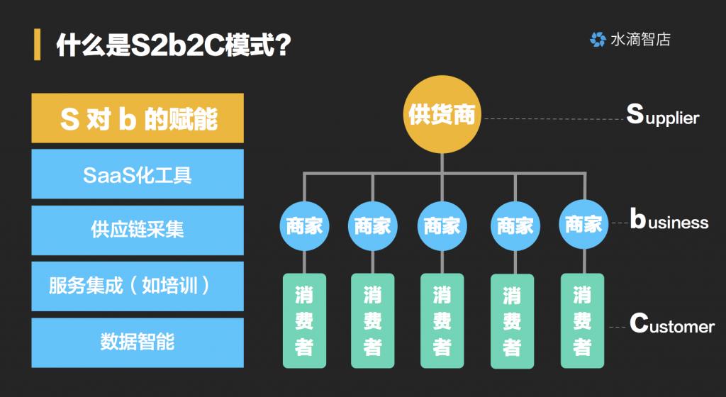 什么是S2B2C模式?S2B2C模式平台规模化路径